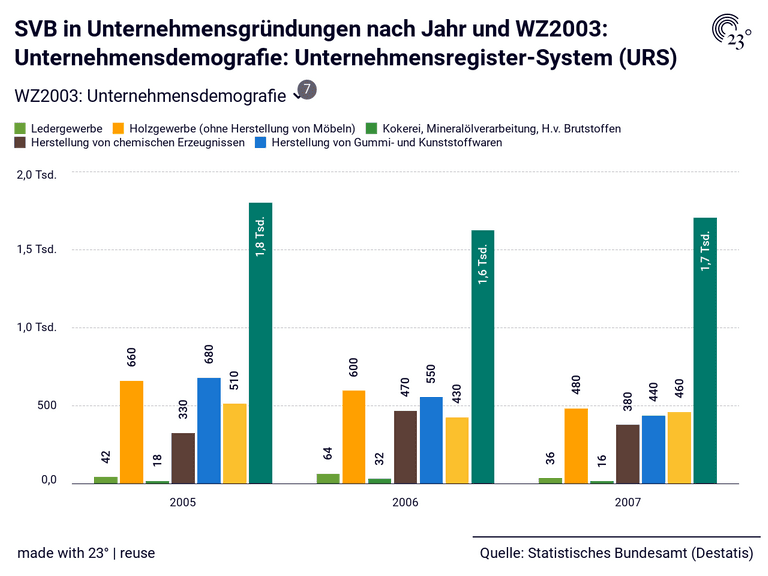 SVB in Unternehmensgründungen nach Jahr und WZ2003: Unternehmensdemografie: Unternehmensregister-System (URS)