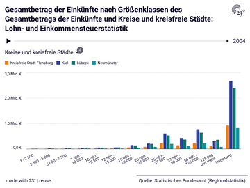 Gesamtbetrag der Einkünfte nach Größenklassen des Gesamtbetrags der Einkünfte und Kreise und kreisfreie Städte: Lohn- und Einkommensteuerstatistik