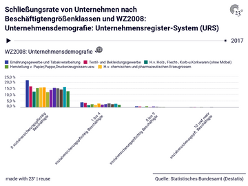 Schließungsrate von Unternehmen nach Beschäftigtengrößenklassen und WZ2008: Unternehmensdemografie: Unternehmensregister-System (URS)