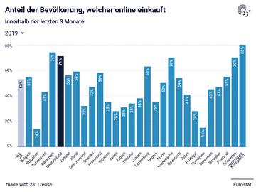 Anteil der Bevölkerung, welcher online einkauft