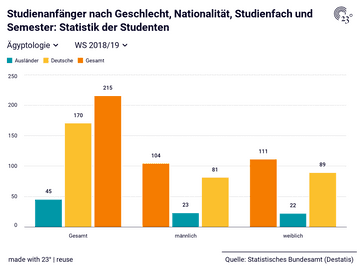 Studienanfänger nach Geschlecht, Nationalität, Studienfach und Semester: Statistik der Studenten