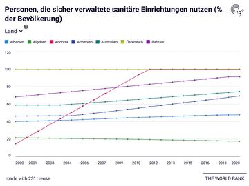 Personen, die sicher verwaltete sanitäre Einrichtungen nutzen (% der Bevölkerung)