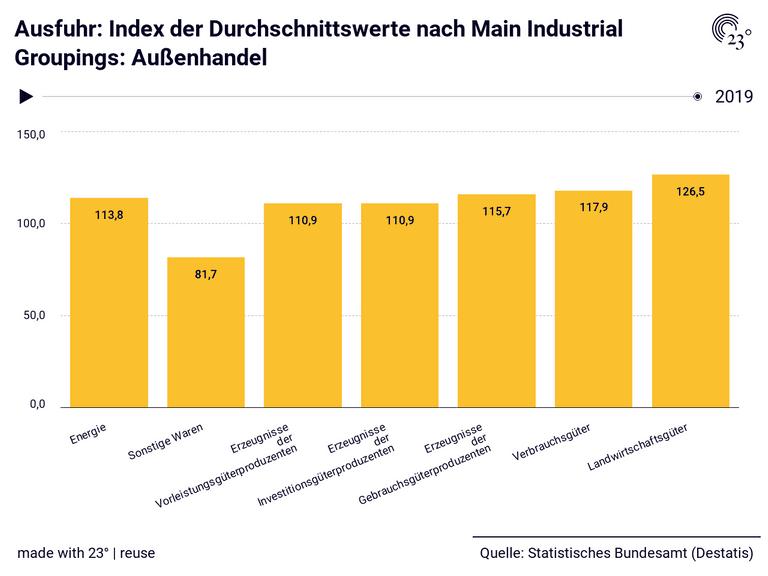 Ausfuhr: Index der Durchschnittswerte nach Main Industrial Groupings: Außenhandel