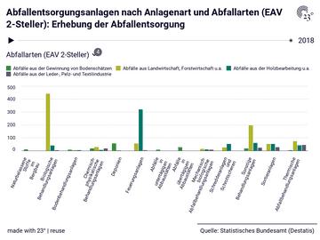 Abfallentsorgungsanlagen nach Anlagenart und Abfallarten (EAV 2-Steller): Erhebung der Abfallentsorgung
