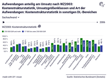 Aufwendungen anteilig am Umsatz nach WZ2003: Kostenstrukturstatistik, Umsatzgrößenklassen und Art der Aufwendungen: Kostenstrukturstatistik in sonstigen DL-Bereichen