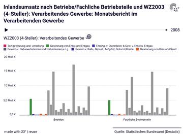 Inlandsumsatz nach Betriebe/Fachliche Betriebsteile und WZ2003 (4-Steller): Verarbeitendes Gewerbe: Monatsbericht im Verarbeitenden Gewerbe