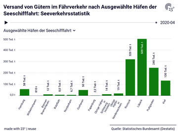 Versand von Gütern im Fährverkehr nach Ausgewählte Häfen der Seeschifffahrt: Seeverkehrsstatistik