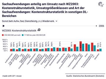 Sachaufwendungen anteilig am Umsatz nach WZ2003: Kostenstrukturstatistik, Umsatzgrößenklassen und Art der Sachaufwendungen: Kostenstrukturstatistik in sonstigen DL-Bereichen