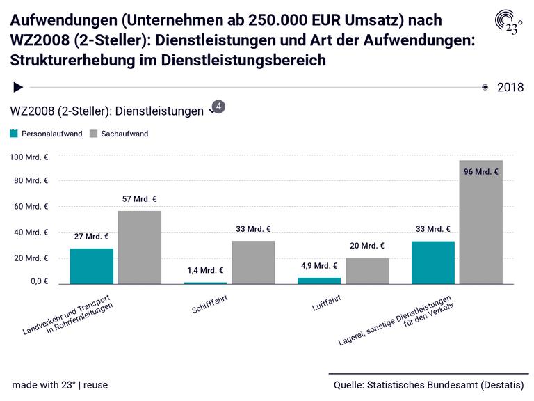 Aufwendungen (Unternehmen ab 250.000 EUR Umsatz) nach WZ2008 (2-Steller): Dienstleistungen und Art der Aufwendungen: Strukturerhebung im Dienstleistungsbereich