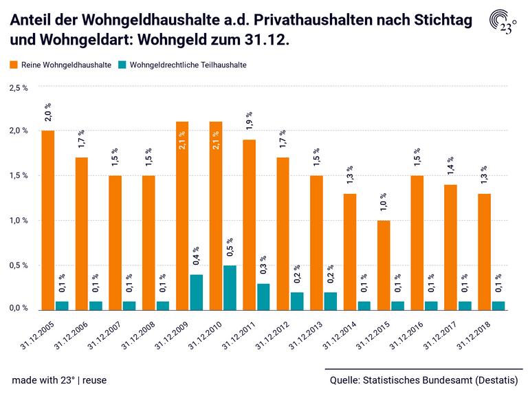 Anteil der Wohngeldhaushalte a.d. Privathaushalten nach Stichtag und Wohngeldart: Wohngeld zum 31.12.