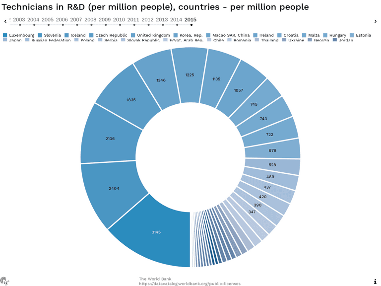 Technicians in R&D (per million people), countries - per million people