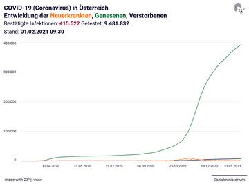 COVID-19 (Coronavirus) in Österreich: Entwicklung der Neuerkrankten, Genesenen, Verstorbenen