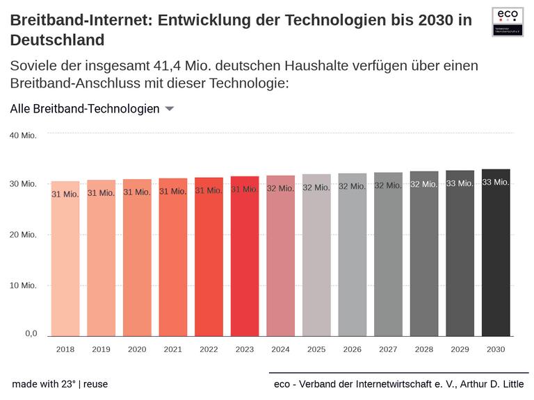 Breitband-Internet: Entwicklung der Technologien bis 2030 in Deutschland
