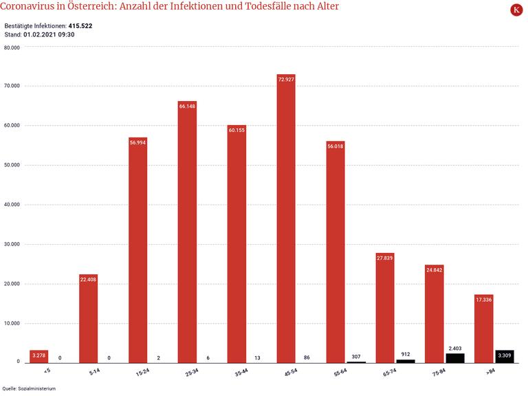 Coronavirus in Österreich: Anzahl der Infektionen und Todesfälle nach Alter