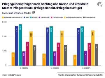 Pflegegeldempfänger nach Stichtag und Kreise und kreisfreie Städte: Pflegestatistik (Pflegeeinricht./Pflegebedürftige)