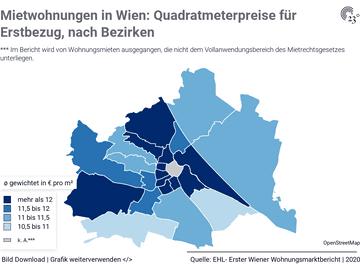 Mietwohnungen in Wien: Quadratmeterpreise für Erstbezug, nach Bezirken