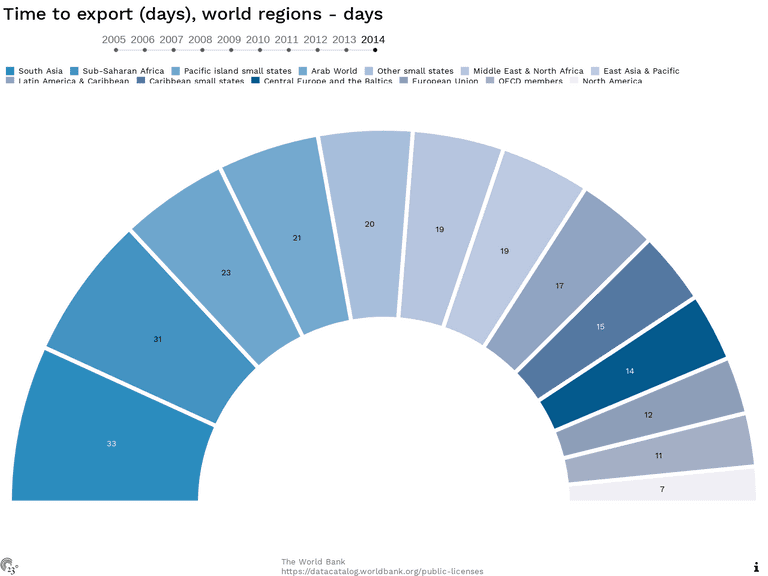 Time to export (days), world regions - days