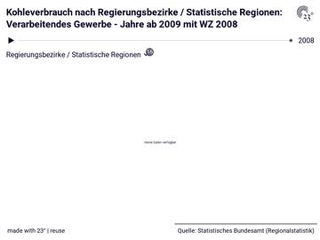 Kohleverbrauch nach Regierungsbezirke / Statistische Regionen: Verarbeitendes Gewerbe - Jahre ab 2009 mit WZ 2008