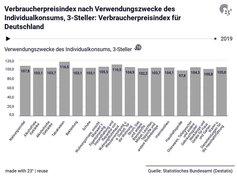 Verbraucherpreisindex nach Verwendungszwecke des Individualkonsums, 3-Steller: Verbraucherpreisindex für Deutschland