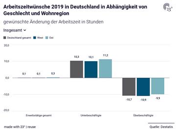 Arbeitszeitwünsche 2019 in Deutschland in Abhängigkeit von Geschlecht und Wohnregion