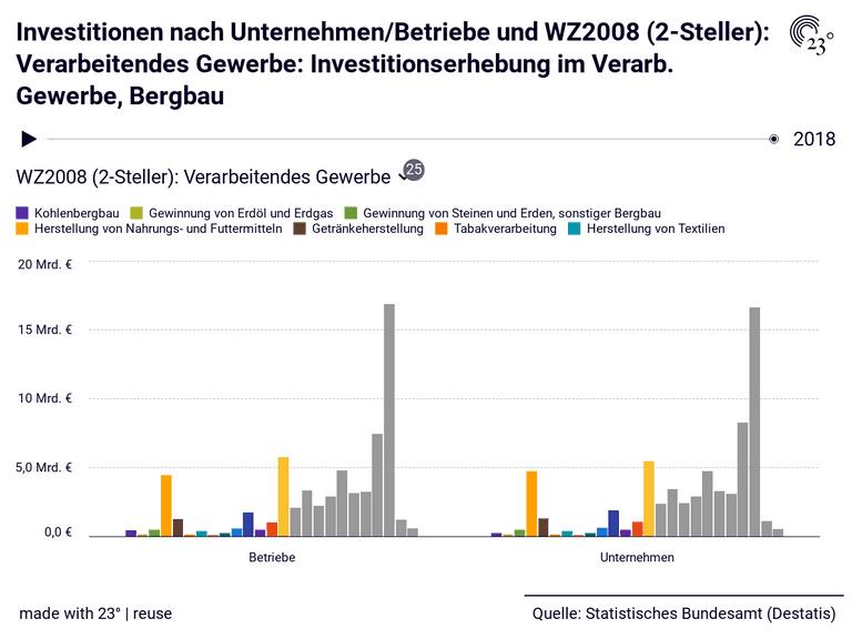 Investitionen nach Unternehmen/Betriebe und WZ2008 (2-Steller): Verarbeitendes Gewerbe: Investitionserhebung im Verarb. Gewerbe, Bergbau