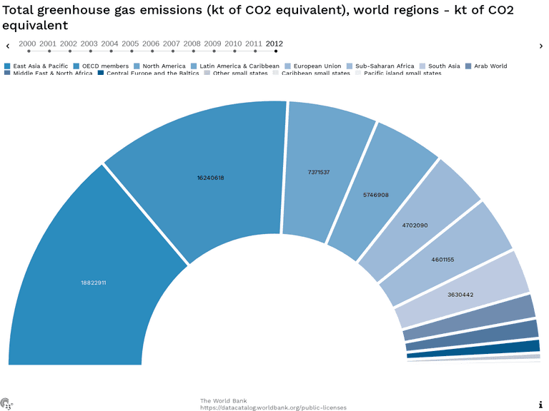 Total greenhouse gas emissions (kt of CO2 equivalent), world regions - kt of CO2 equivalent