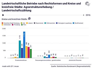 Landwirtschaftliche Betriebe nach Rechtsformen und Kreise und kreisfreie Städte: Agrarstrukturerhebung / Landwirtschaftszählung
