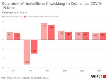 Österreich: Wirtschaftliche Entwicklung im Zeichen der COVID-19-Krise