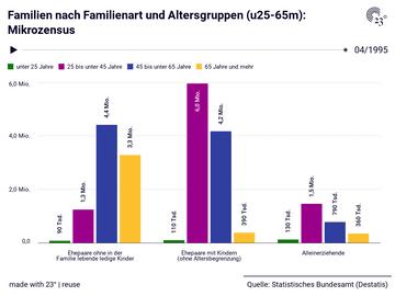 Familien nach Familienart und Altersgruppen (u25-65m): Mikrozensus