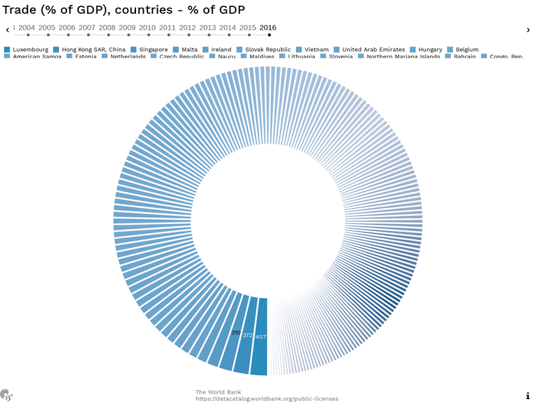 Trade (% of GDP), countries - % of GDP