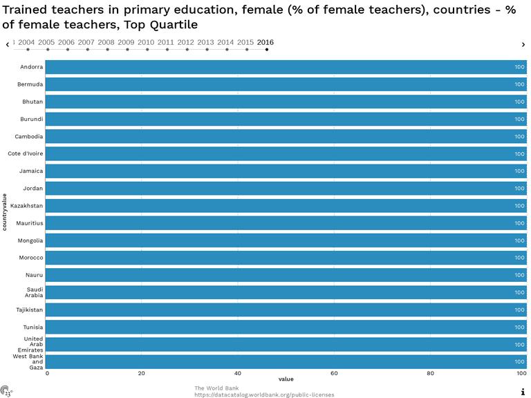 Trained teachers in primary education, female (% of female teachers), countries - % of female teachers, Top Quartile