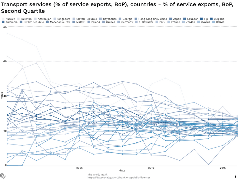 Transport services (% of service exports, BoP), countries - % of service exports, BoP, Second Quartile