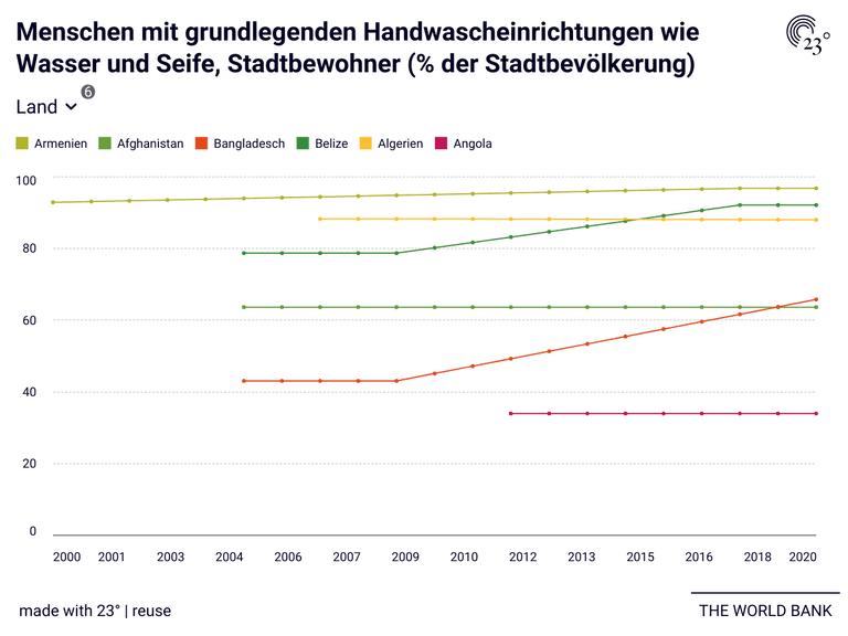 Menschen mit grundlegenden Handwascheinrichtungen wie Wasser und Seife, Stadtbewohner (% der Stadtbevölkerung)