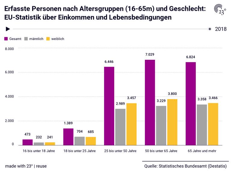 Erfasste Personen nach Altersgruppen (16-65m) und Geschlecht: EU-Statistik über Einkommen und Lebensbedingungen