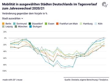 Mobilität in ausgewählten Städten Deutschlands im Tagesverlauf zum Jahreswechsel 2020/21
