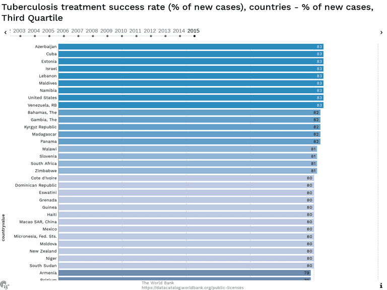 Tuberculosis treatment success rate (% of new cases), countries - % of new cases, Third Quartile