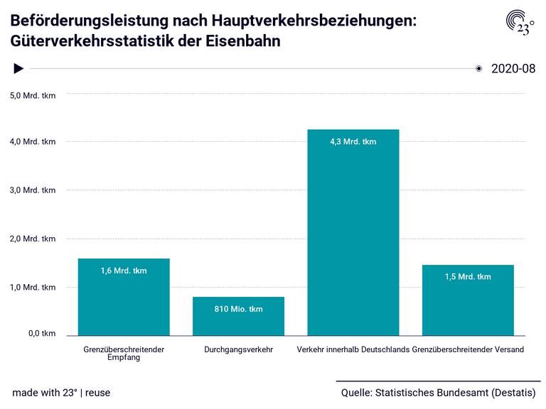 Beförderungsleistung nach Hauptverkehrsbeziehungen: Güterverkehrsstatistik der Eisenbahn