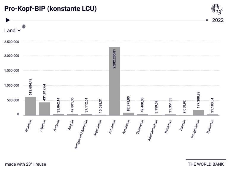 Pro-Kopf-BIP (konstante LCU)