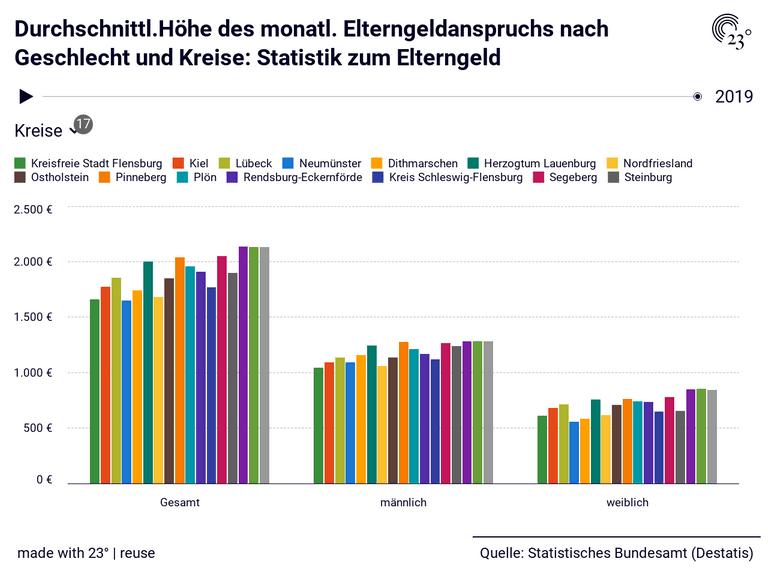 Durchschnittl.Höhe des monatl. Elterngeldanspruchs nach Geschlecht und Kreise: Statistik zum Elterngeld