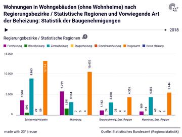 Wohnungen in Wohngebäuden (ohne Wohnheime) nach Regierungsbezirke / Statistische Regionen und Vorwiegende Art der Beheizung: Statistik der Baugenehmigungen