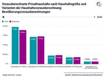 Vorausberechnete Privathaushalte nach Haushaltsgröße und Varianten der Haushaltsvorausberechnung: Bevölkerungsvorausberechnungen