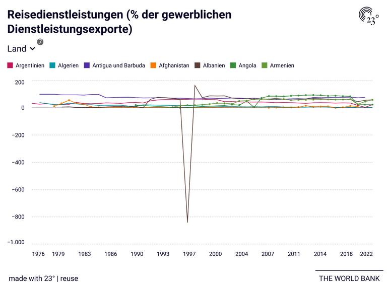 Reisedienstleistungen (% der gewerblichen Dienstleistungsexporte)