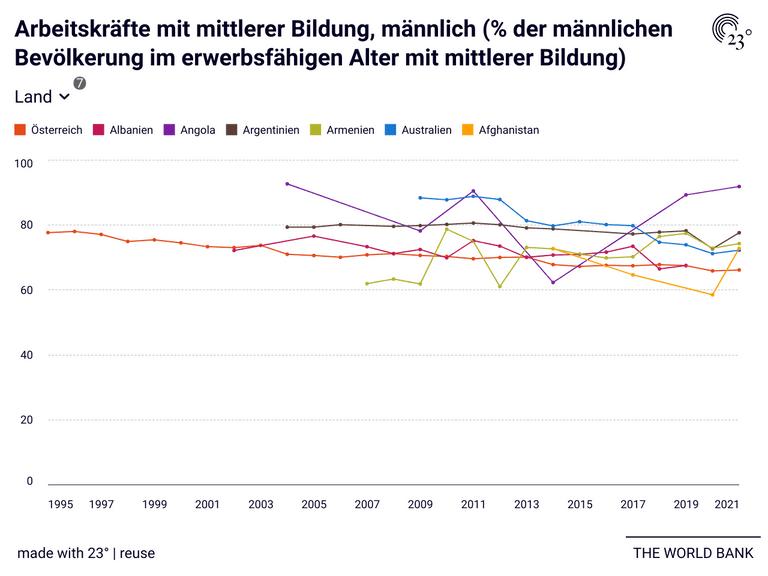 Arbeitskräfte mit mittlerer Bildung, männlich (% der männlichen Bevölkerung im erwerbsfähigen Alter mit mittlerer Bildung)