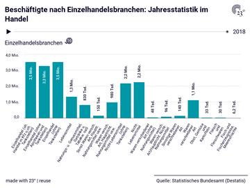 Beschäftigte nach Einzelhandelsbranchen: Jahresstatistik im Handel