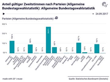 Anteil gültiger Zweitstimmen nach Parteien (Allgemeine Bundestagswahlstatistik): Allgemeine Bundestagswahlstatistik