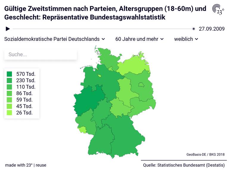 Gültige Zweitstimmen nach Parteien, Altersgruppen (18-60m) und Geschlecht: Repräsentative Bundestagswahlstatistik