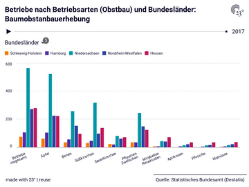 Betriebe nach Betriebsarten (Obstbau) und Bundesländer: Baumobstanbauerhebung