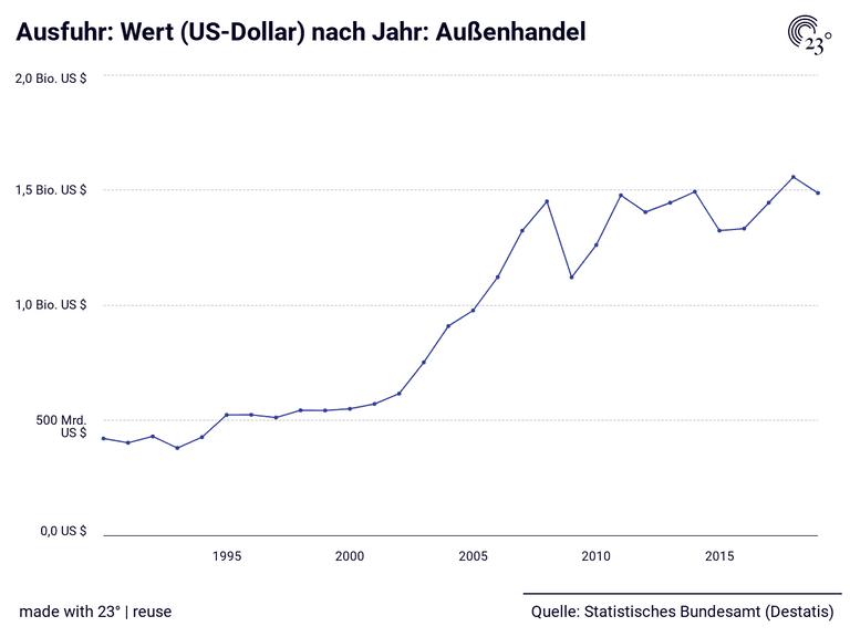 Ausfuhr: Wert (US-Dollar) nach Jahr: Außenhandel