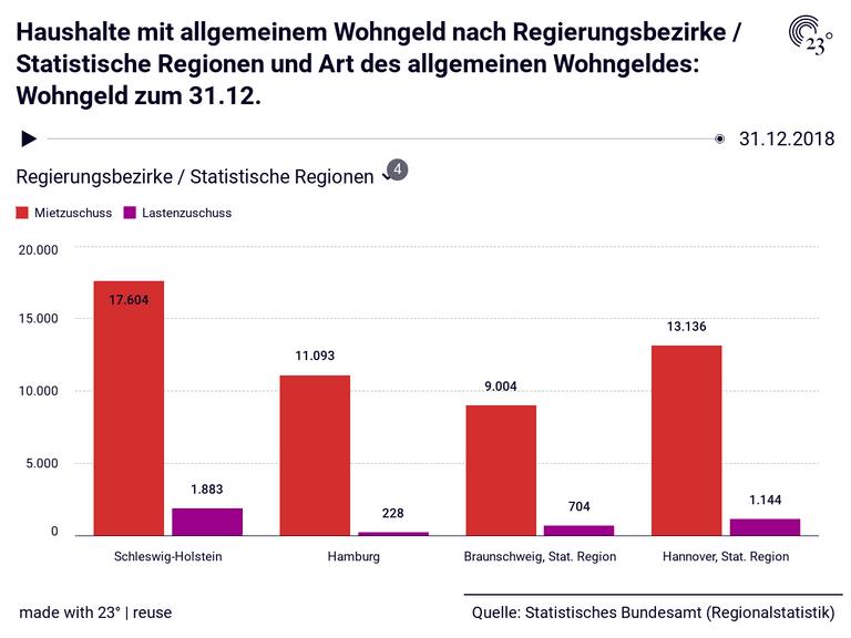 Haushalte mit allgemeinem Wohngeld nach Regierungsbezirke / Statistische Regionen und Art des allgemeinen Wohngeldes: Wohngeld zum 31.12.