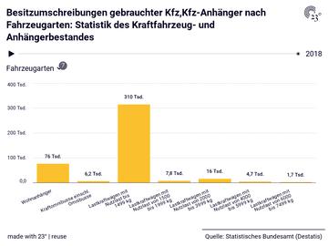 Besitzumschreibungen gebrauchter Kfz,Kfz-Anhänger nach Fahrzeugarten: Statistik des Kraftfahrzeug- und Anhängerbestandes